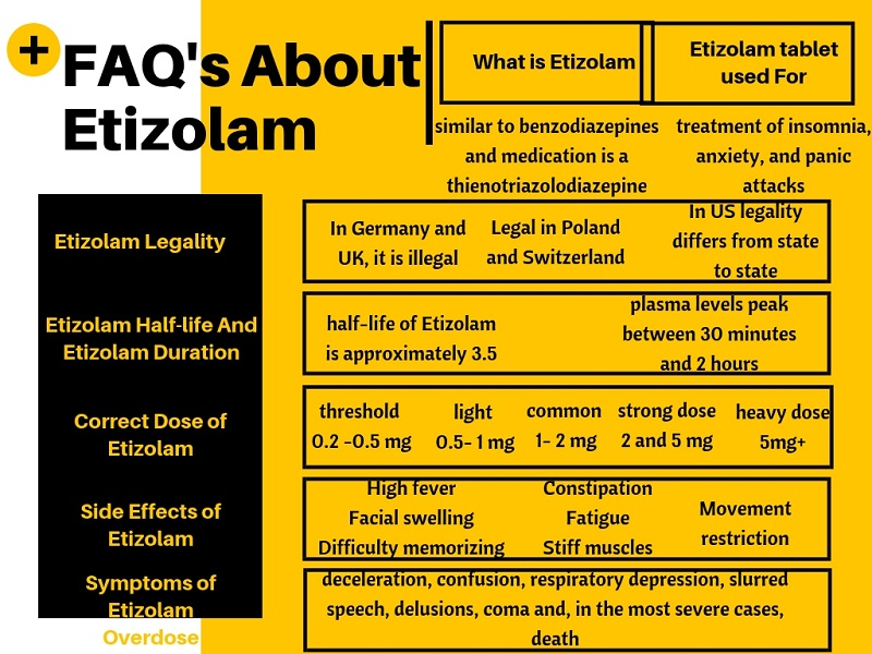 FAQ's About Etizolam