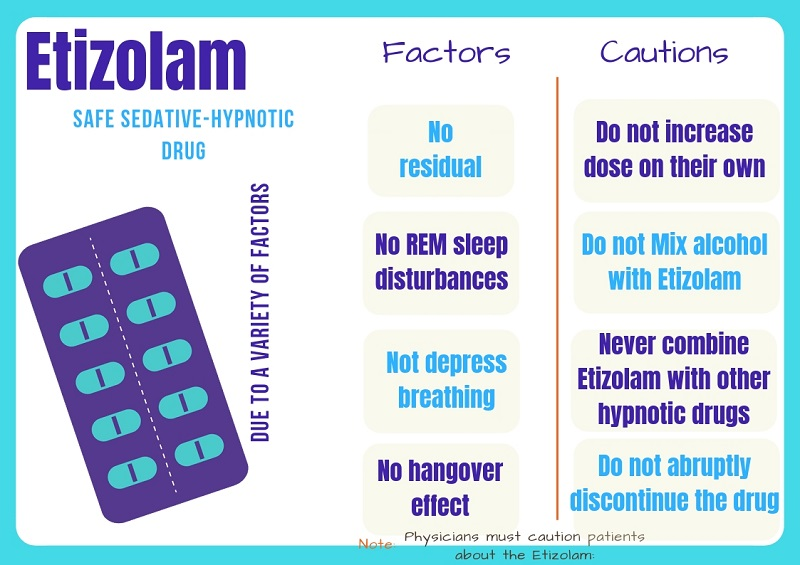 Etizolam Factors