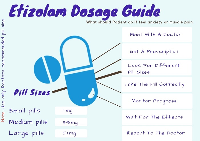 Etizolam Dosage Guide